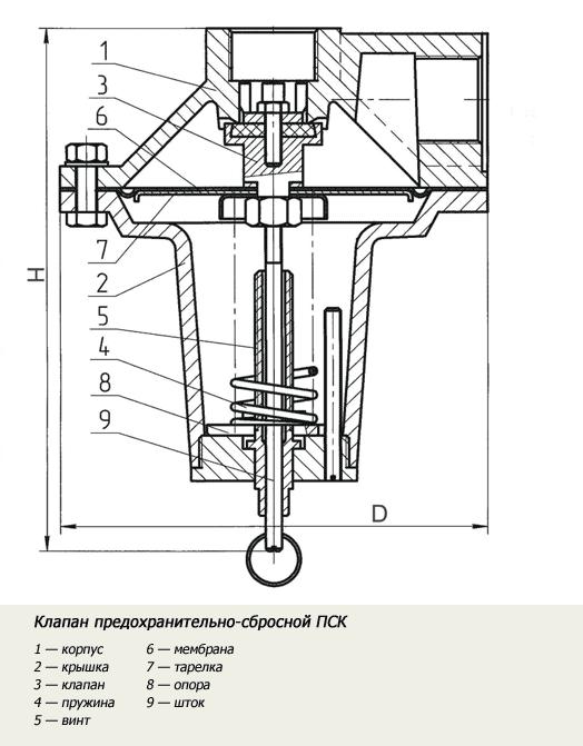 Предохранительный сбросной клапан ПСК-25П-Н, ПСК-25П-В, ПСК-25Н, ПСК-25В